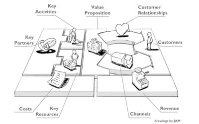 Innovating with the Business Model Canvas